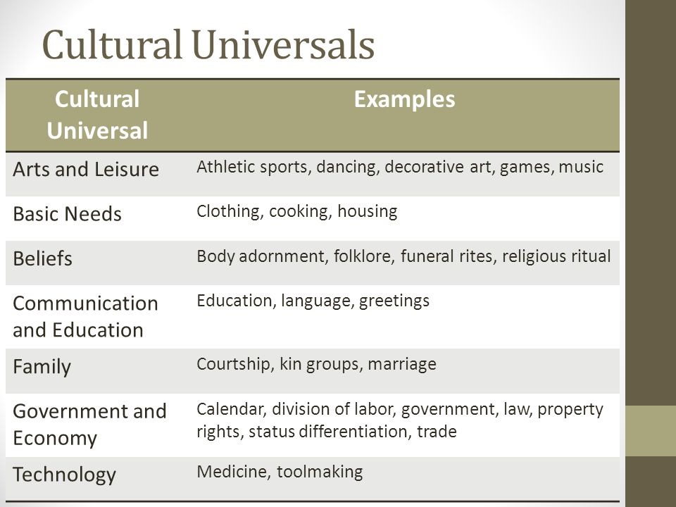 Cultural Universals Cultural Universal Examples Arts and Leisure Athletic sports, dancing, decorative art, games, music Basic Needs Clothing, cooking,