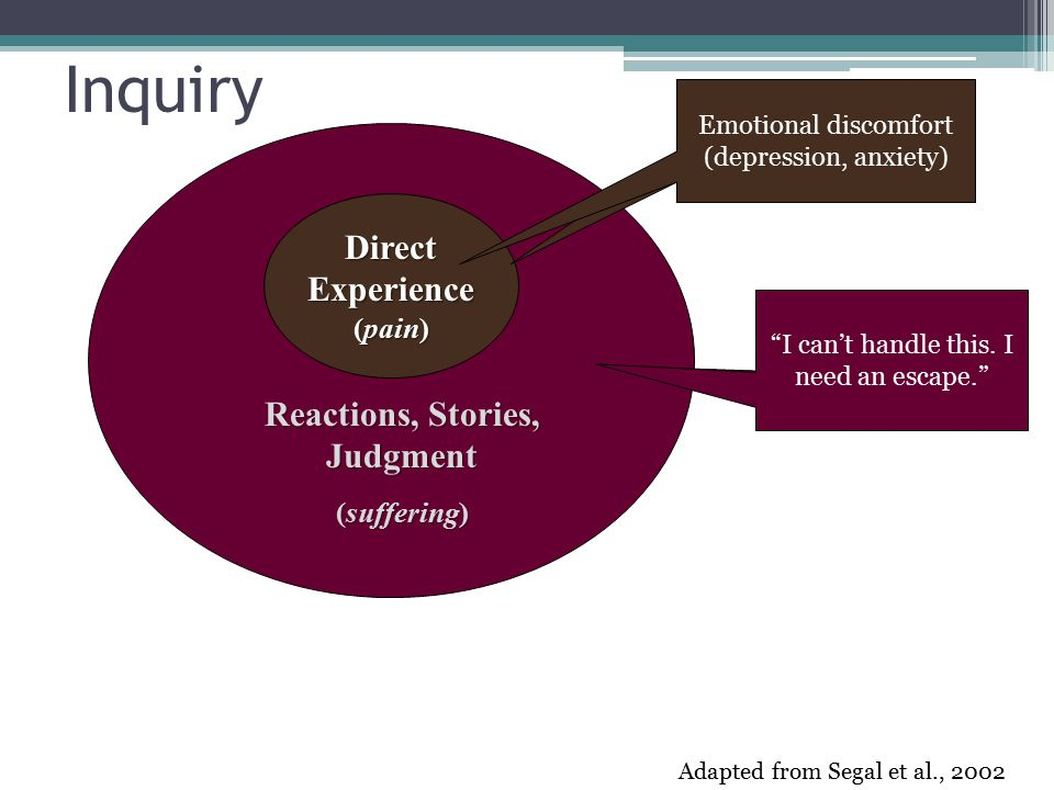 DirectExperience (pain) Reactions, Stories, Judgment (suffering) Adapted from Segal et al., 2002 Inquiry Pain in left knee, Restlessness I can't do this Emotional discomfort (depression, anxiety) I can't handle this.