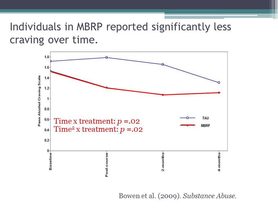 Individuals in MBRP reported significantly less craving over time.