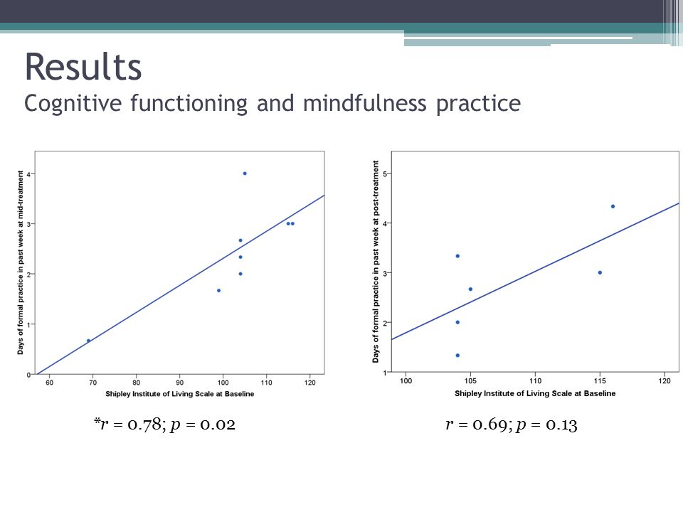 Results Cognitive functioning and mindfulness practice *r = 0.78; p = 0.02r = 0.69; p = 0.13