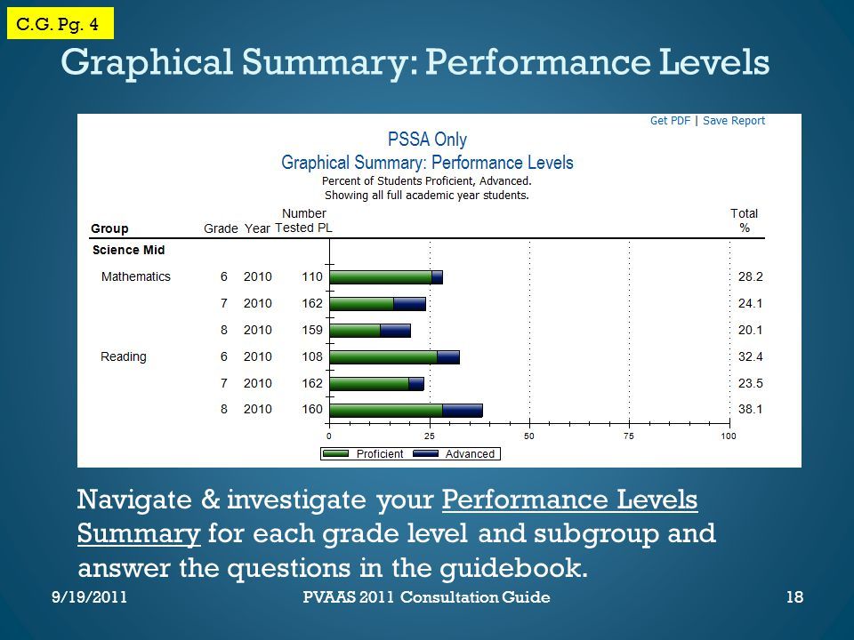 Navigate & investigate your Performance Levels Summary for each grade level and subgroup and answer the questions in the guidebook.