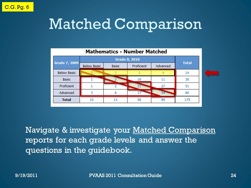 Matched Comparison Navigate & investigate your Matched Comparison reports for each grade levels and answer the questions in the guidebook.