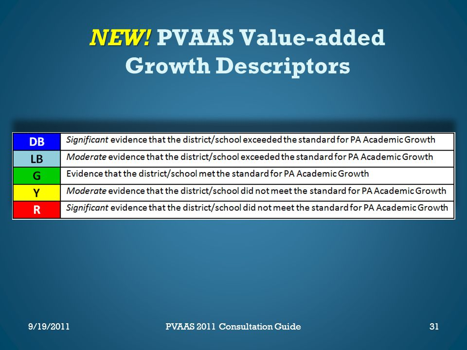 NEW! NEW! PVAAS Value-added Growth Descriptors 31PVAAS 2011 Consultation Guide9/19/2011
