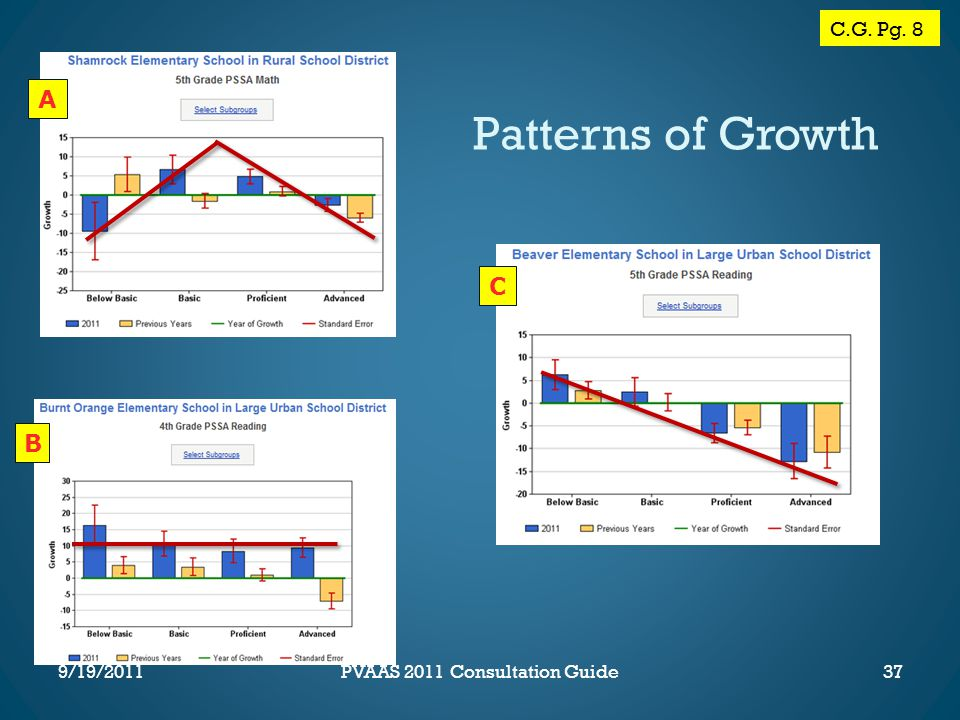 WB P. 35 A B C 37 Patterns of Growth C.G. Pg. 8 PVAAS 2011 Consultation Guide9/19/2011