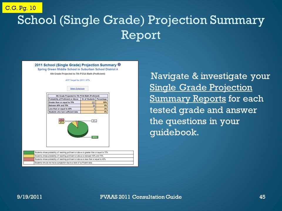 School (Single Grade) Projection Summary Report Navigate & investigate your Single Grade Projection Summary Reports for each tested grade and answer the questions in your guidebook.