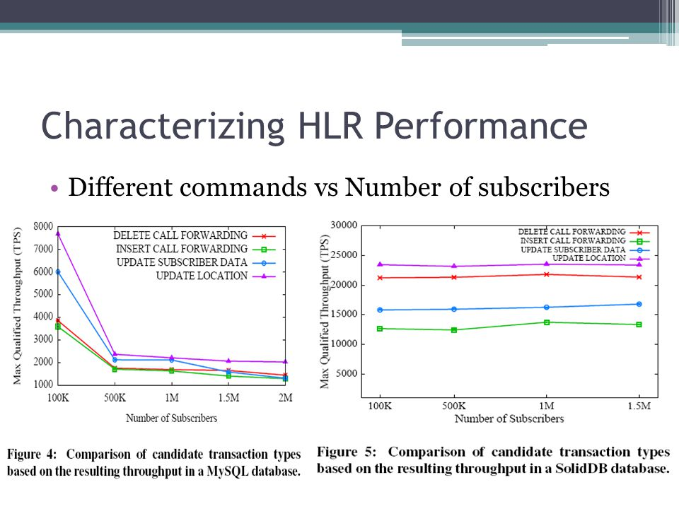Characterizing HLR Performance Different commands vs Number of subscribers