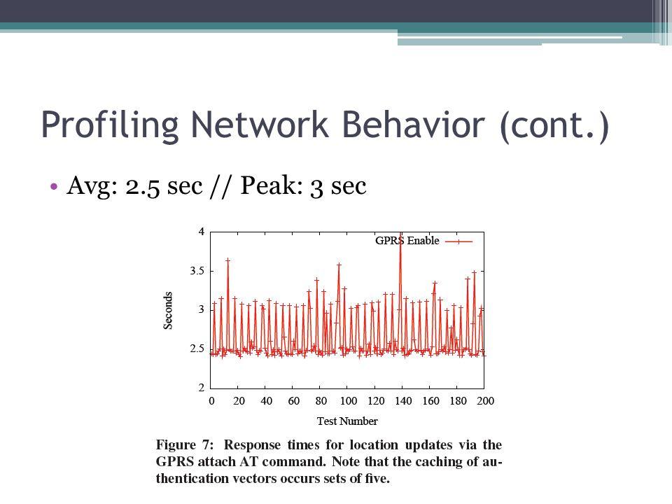 Profiling Network Behavior (cont.) Avg: 2.5 sec // Peak: 3 sec