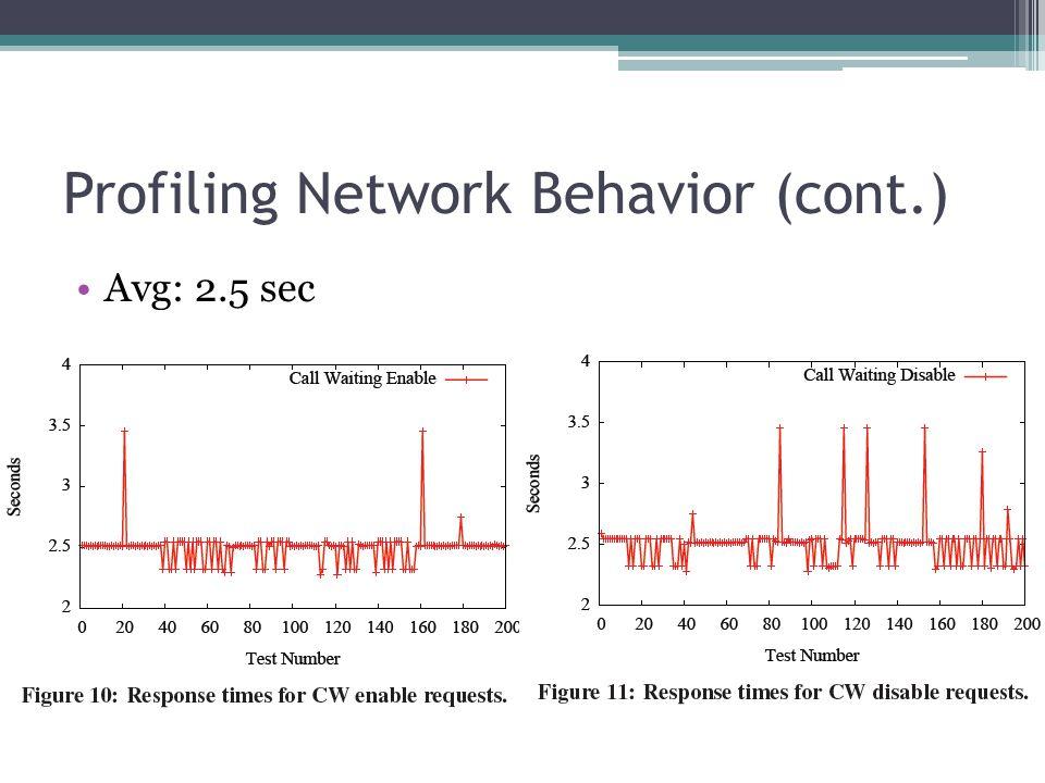 Profiling Network Behavior (cont.) Avg: 2.5 sec