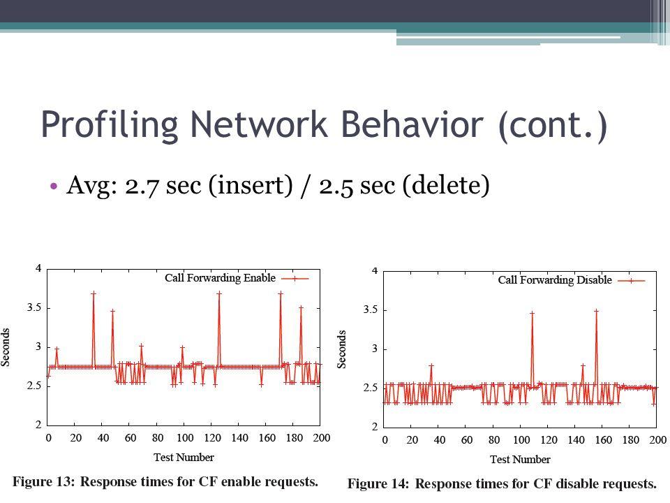 Profiling Network Behavior (cont.) Avg: 2.7 sec (insert) / 2.5 sec (delete)