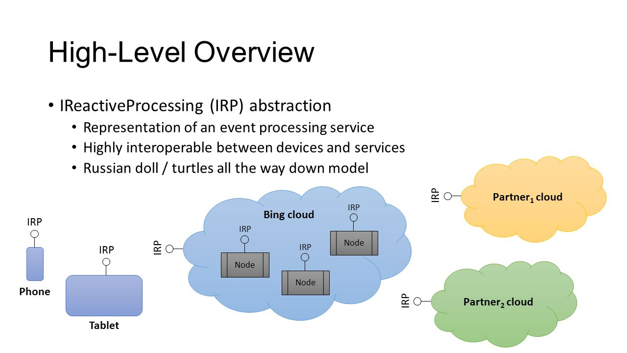 Bing cloud IRP High-Level Overview IReactiveProcessing (IRP) abstraction Representation of an event processing service Highly interoperable between de