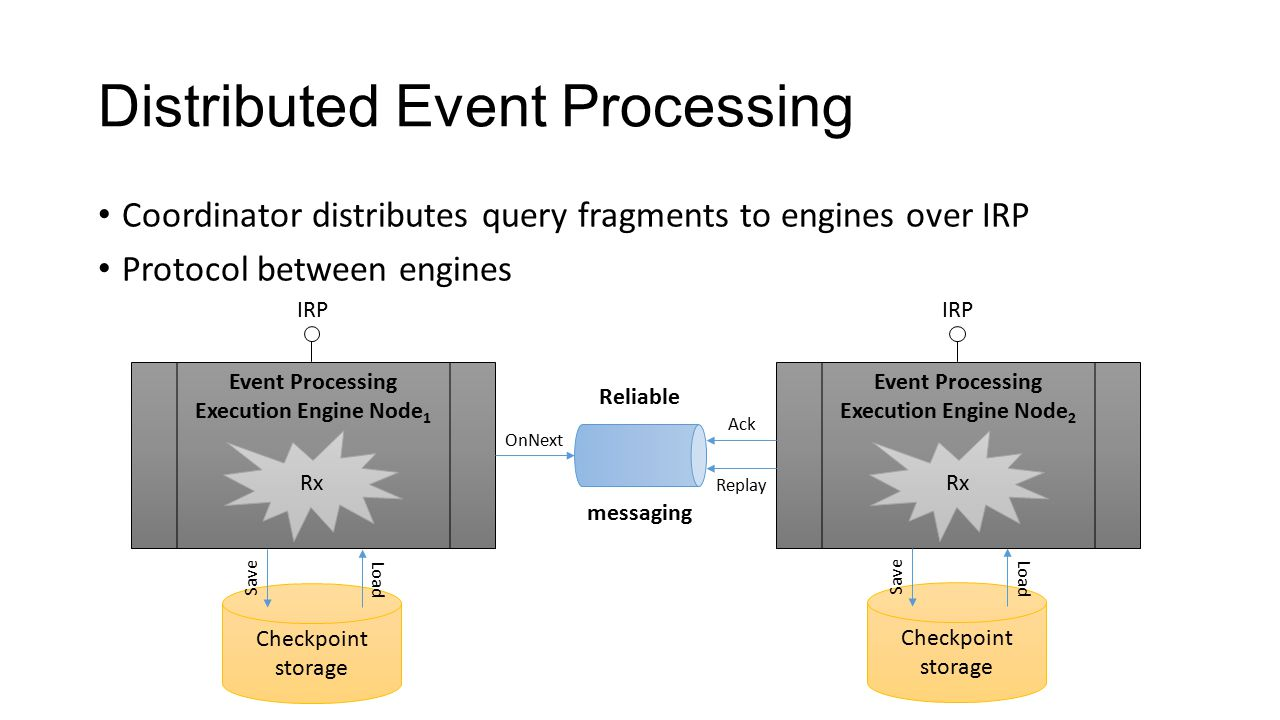 Distributed Event Processing Coordinator distributes query fragments to engines over IRP Protocol between engines Event Processing Execution Engine No