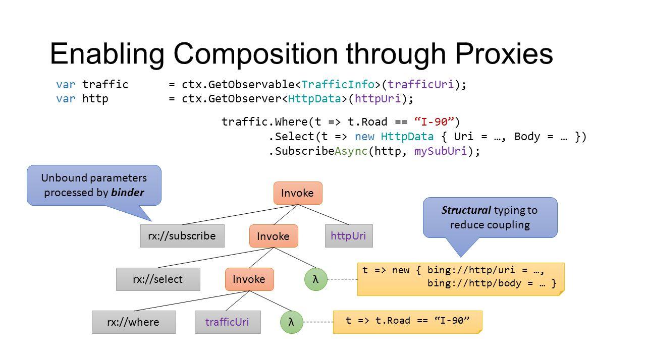 Enabling Composition through Proxies var traffic = ctx.GetObservable (trafficUri); var http = ctx.GetObserver (httpUri); var subscription = await traf
