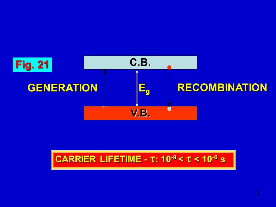 26 Fig.26 Energy, E C.B. V.B.