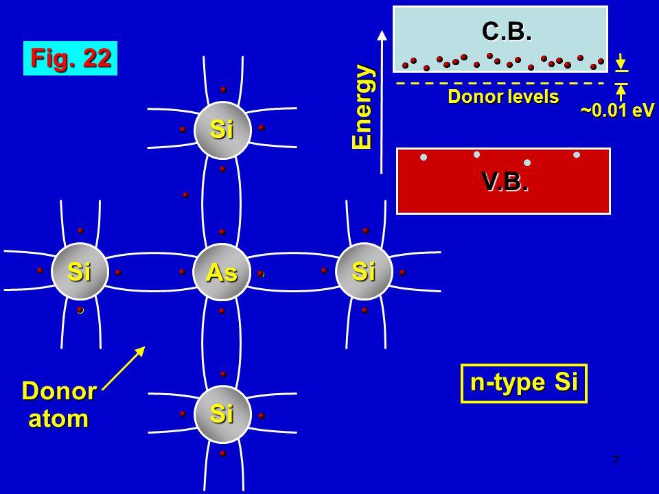 8 Fig. 22 Si B Si Si Si Acceptoratom Energy ~0.01 eV p-type Si C.B. V.B. Acceptor levels