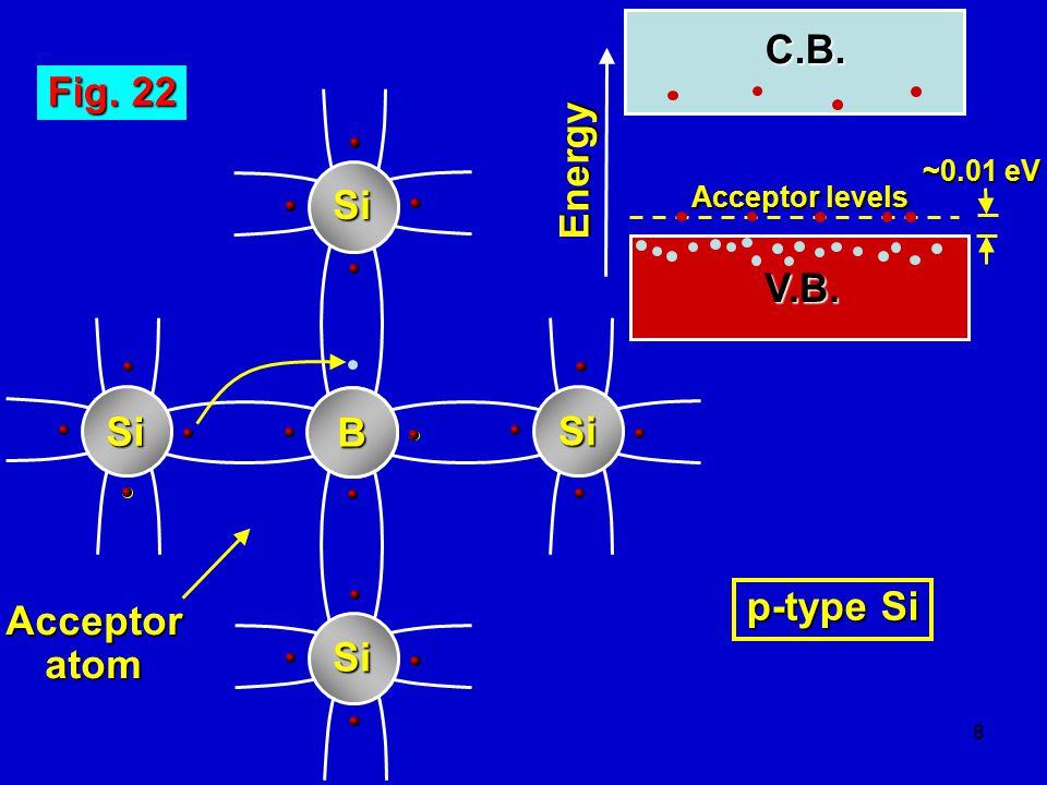 29 Fig.29 Energy C.B. V.B. Donor levels EFEFEFEF C.B.