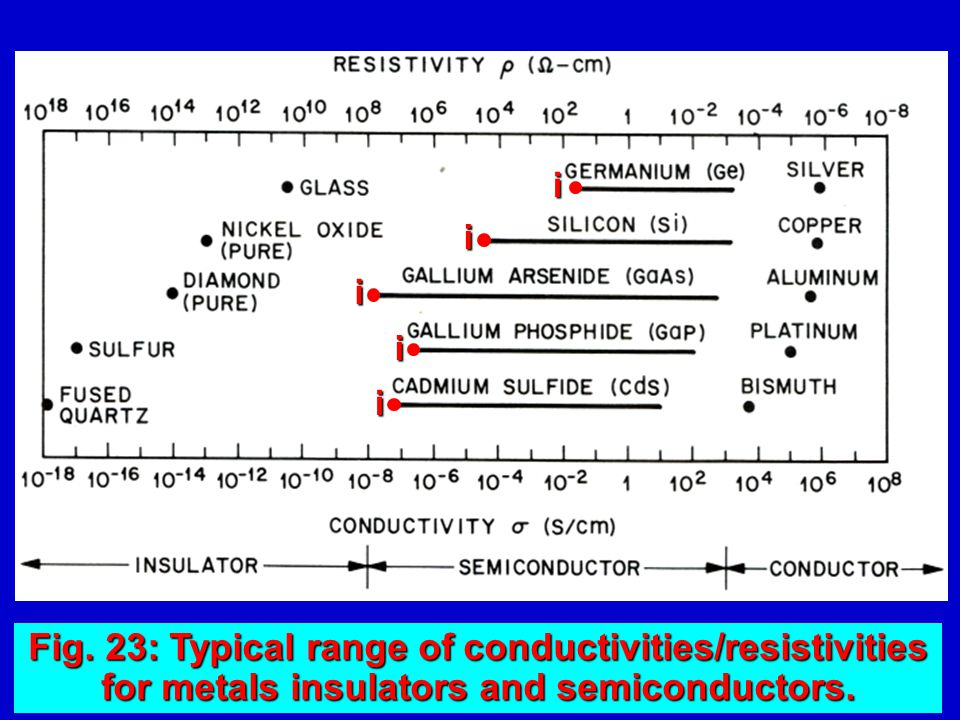 20 So for extrinsic semiconductors: So for extrinsic semiconductors: n n p n = n i 2 for n-type n p p p = n i 2 for p-type Temperature, T / K Carrier concentration / m -3 10 21 2×10 21 3×10 21 nininini 100 200 300 400 500 600 * Provided semiconductor is in this temperature range n n ≈ N D for n-type p p ≈ N A for p-type N D – donor concentration N A – acceptor concentration * Thus for n-type: n n ≈ N D ; p n ≈ n i 2 / N D for p-type: p p ≈ N A ; n p ≈ n i 2 / N A for p-type: p p ≈ N A ; n p ≈ n i 2 / N A Electrons in n-type – majority carriers Holes in n-type – minority carriers Holes in n-type – minority carriers Holes in p-type – majority carriers Holes in p-type – majority carriers Electrons in p-type – minority carriers Electrons in p-type – minority carriers