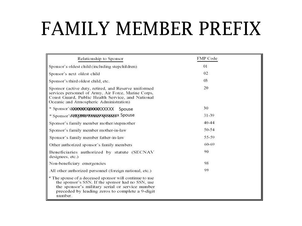 FAMILY MEMBER PREFIX XXXXXXXXXXXXXXXXX Spouse xxxxxxxxxxxxxxxxxxxxxx Spouse