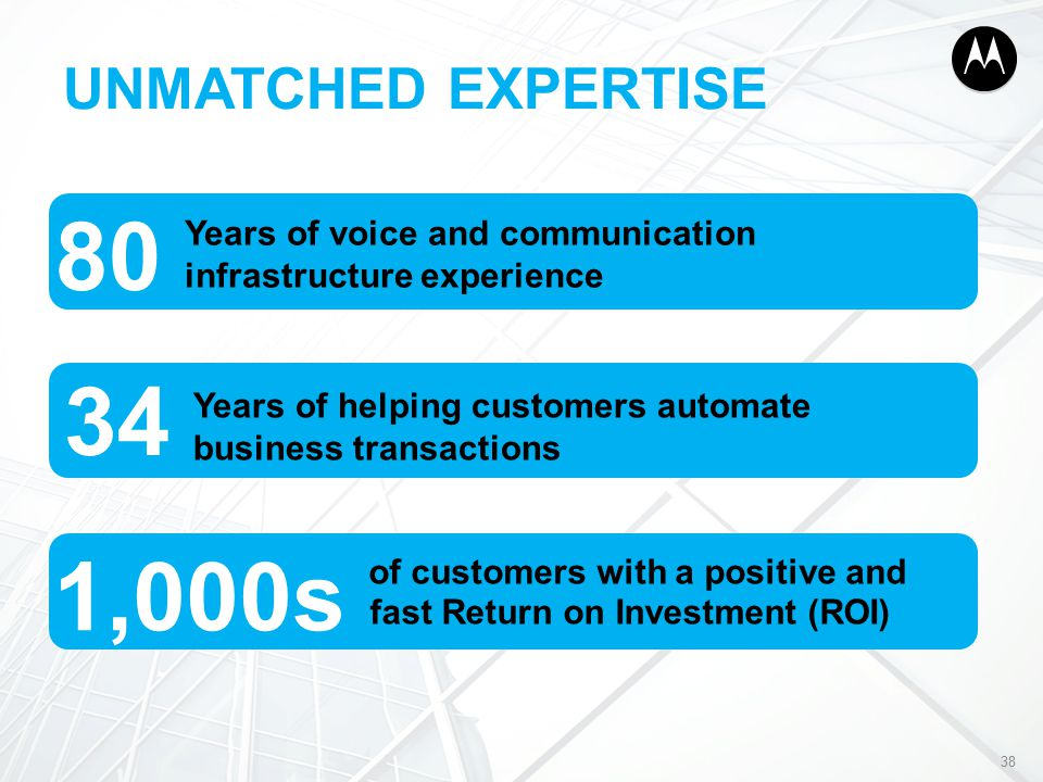 UNMATCHED EXPERTISE 38 Years of voice and communication infrastructure experience 80 Years of helping customers automate business transactions 34 of customers with a positive and 1,000s fast Return on Investment (ROI)