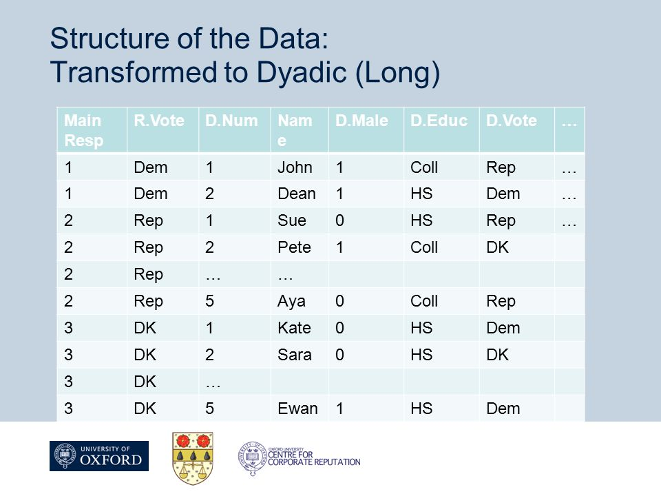 Structure of the Data: Transformed to Dyadic (Long) Main Resp R.VoteD.NumNam e D.MaleD.EducD.Vote… 1Dem1John1CollRep… 1Dem2Dean1HSDem… 2Rep1Sue0HSRep… 2 2Pete1CollDK 2Rep…… 2 5Aya0CollRep 3DK1Kate0HSDem 3DK2Sara0HSDK 3 … 3 5Ewan1HSDem