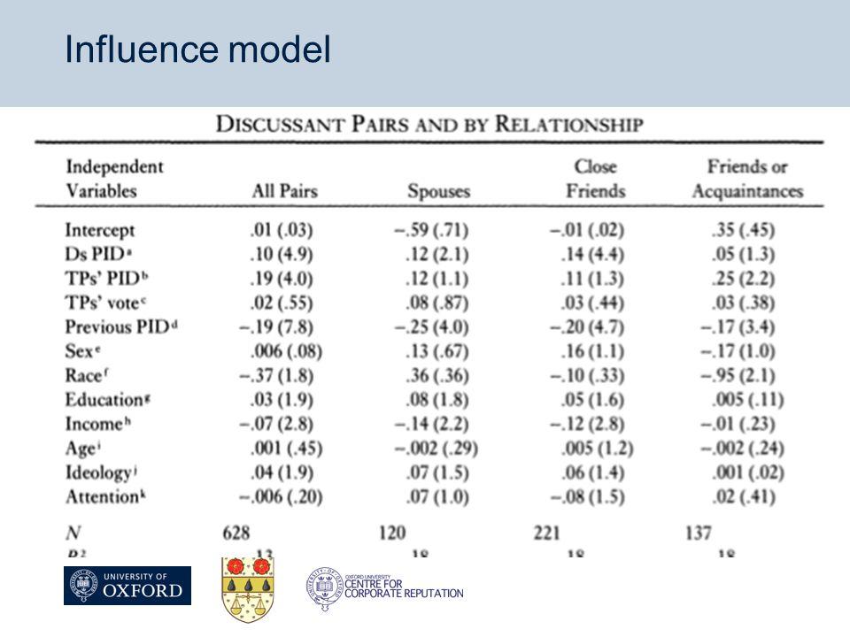 Influence model