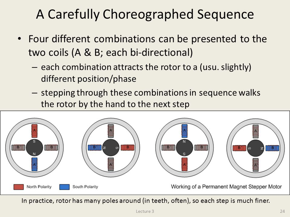 A Carefully Choreographed Sequence Four different combinations can be presented to the two coils (A & B; each bi-directional) – each combination attracts the rotor to a (usu.