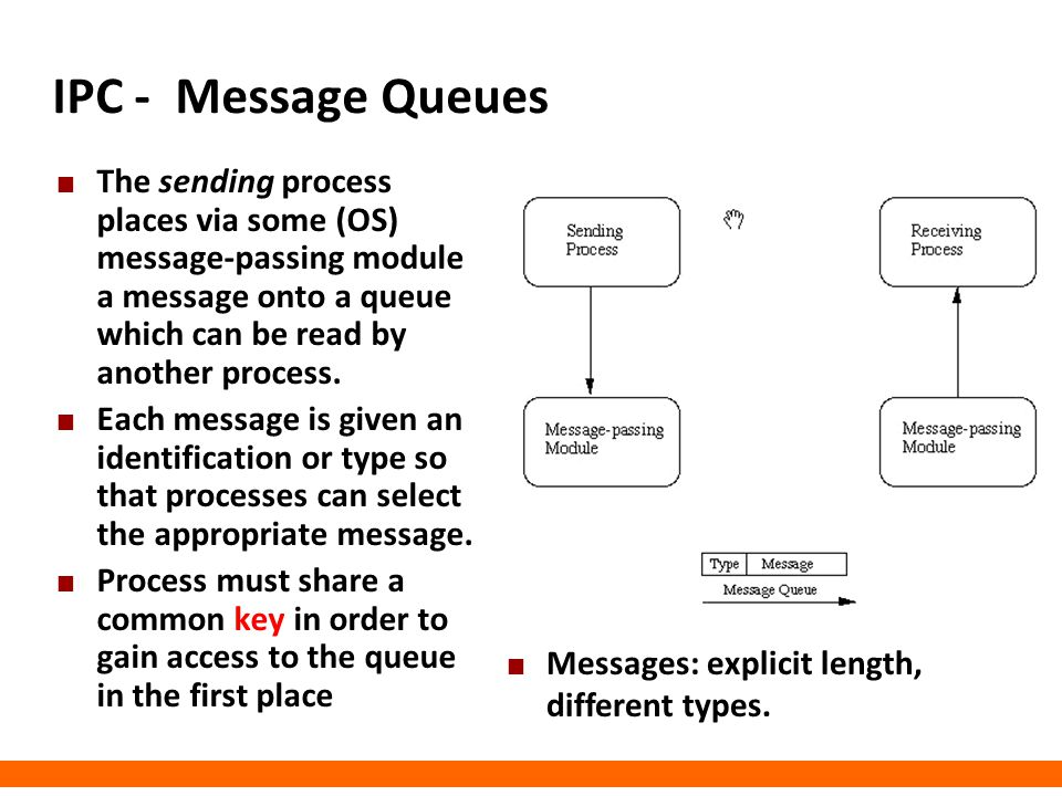 IPC - Message Queues The sending process places via some (OS) message-passing module a message onto a queue which can be read by another process. Each