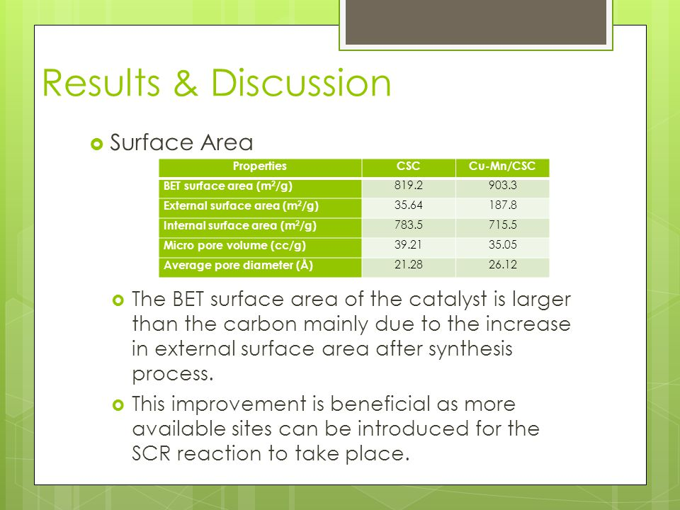 Results & Discussion  Surface Area  The BET surface area of the catalyst is larger than the carbon mainly due to the increase in external surface area after synthesis process.