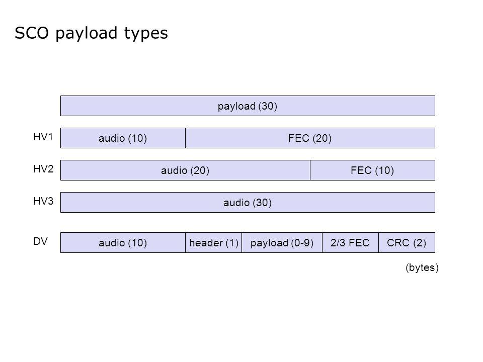 SCO payload types payload (30) audio (30) audio (10) HV3 HV2 HV1 DV FEC (20) audio (20)FEC (10) header (1)payload (0-9)2/3 FECCRC (2) (bytes)