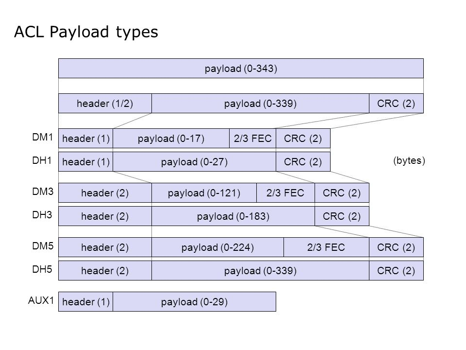 ACL Payload types payload (0-343) header (1/2)payload (0-339)CRC (2) header (1)payload (0-17)2/3 FEC header (1)payload (0-27) header (2)payload (0-121