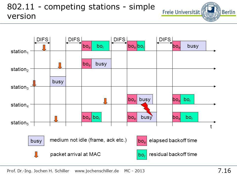 7.16 Prof. Dr.-Ing. Jochen H. Schiller www.jochenschiller.de MC - 2013 802.11 - competing stations - simple version t busy bo e station 1 station 2 st