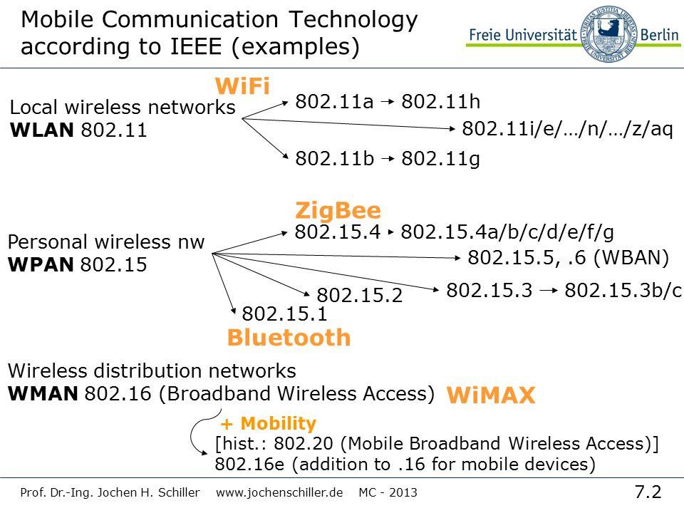 7.2 Prof. Dr.-Ing. Jochen H. Schiller www.jochenschiller.de MC - 2013 Mobile Communication Technology according to IEEE (examples) Local wireless netw