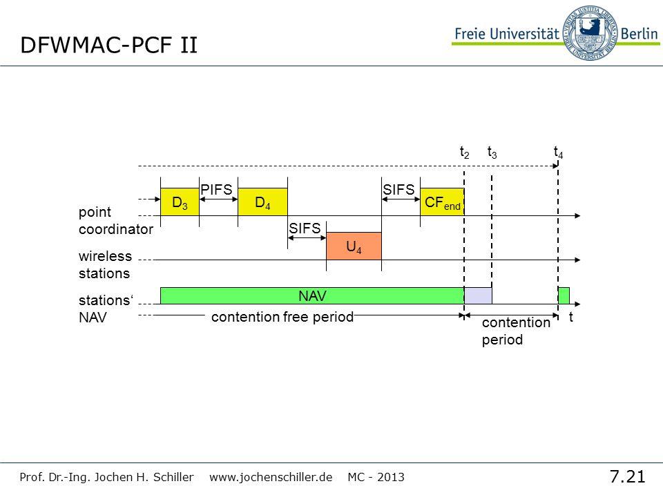 7.21 Prof. Dr.-Ing. Jochen H. Schiller www.jochenschiller.de MC - 2013 DFWMAC-PCF II t stations' NAV wireless stations point coordinator D3D3 NAV PIFS