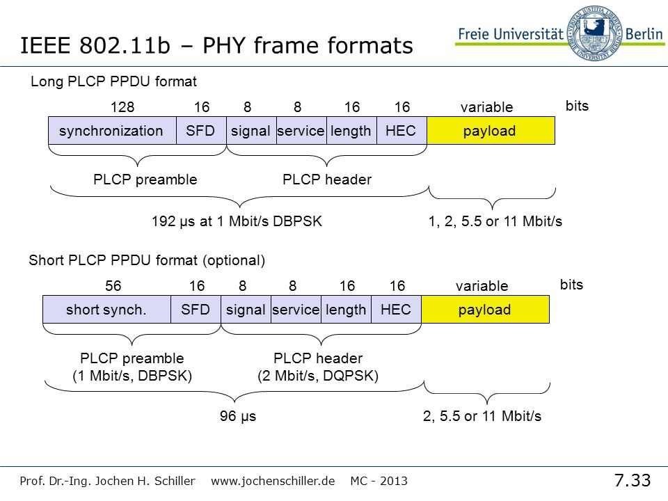 7.33 Prof. Dr.-Ing. Jochen H. Schiller www.jochenschiller.de MC - 2013 IEEE 802.11b – PHY frame formats synchronizationSFDsignalserviceHECpayload PLCP