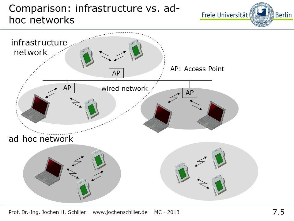 7.5 Prof. Dr.-Ing. Jochen H. Schiller www.jochenschiller.de MC - 2013 Comparison: infrastructure vs. ad- hoc networks infrastructure network ad-hoc ne