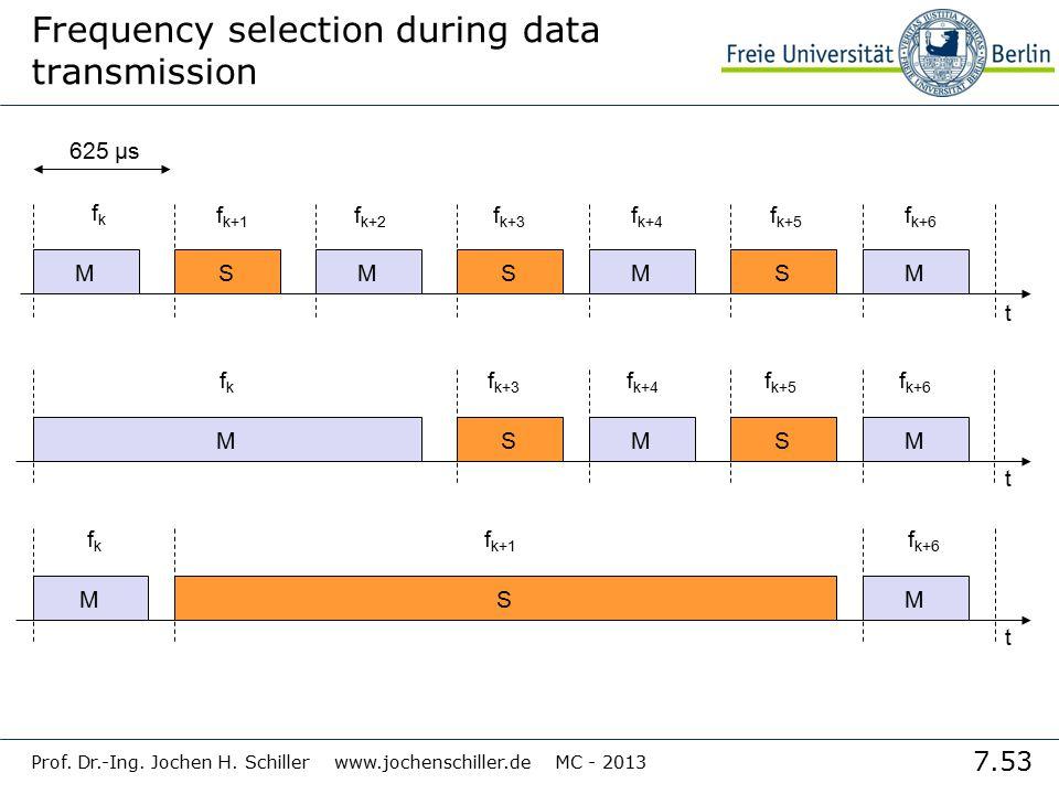 7.53 Prof. Dr.-Ing. Jochen H. Schiller www.jochenschiller.de MC - 2013 S Frequency selection during data transmission fkfk 625 µs f k+1 f k+2 f k+3 f