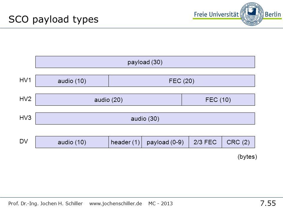 7.55 Prof. Dr.-Ing. Jochen H. Schiller www.jochenschiller.de MC - 2013 SCO payload types payload (30) audio (30) audio (10) HV3 HV2 HV1 DV FEC (20) au