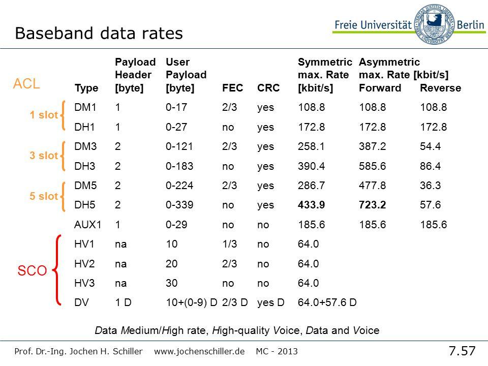 7.57 Prof. Dr.-Ing. Jochen H. Schiller www.jochenschiller.de MC - 2013 Baseband data rates PayloadUserSymmetricAsymmetric HeaderPayloadmax. Rate max.