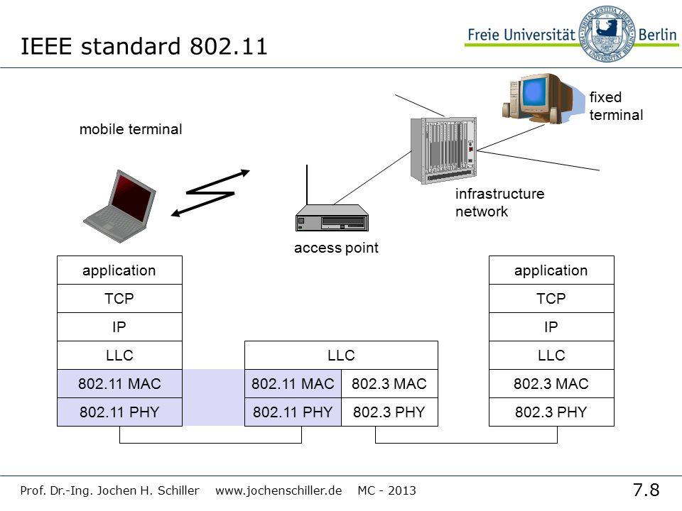 7.8 Prof. Dr.-Ing. Jochen H. Schiller www.jochenschiller.de MC - 2013 IEEE standard 802.11 mobile terminal access point fixed terminal application TCP
