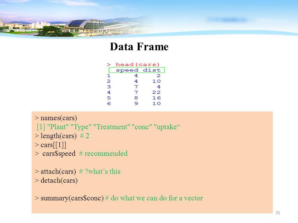 35 Data Frame > names(cars) [1]