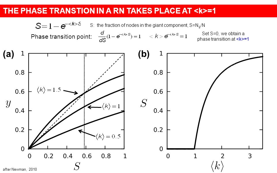 (a)(b) THE PHASE TRANSTION IN A RN TAKES PLACE AT =1 S: the fraction of nodes in the giant component, S=N g /N after Newman, 2010 Phase transition point: Set S=0, we obtain a phase transition at =1