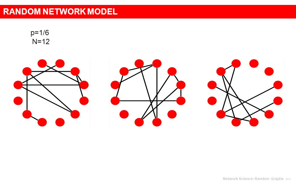 RANDOM NETWORK MODEL p=1/6 N=12 Network Science: Random Graphs 2012