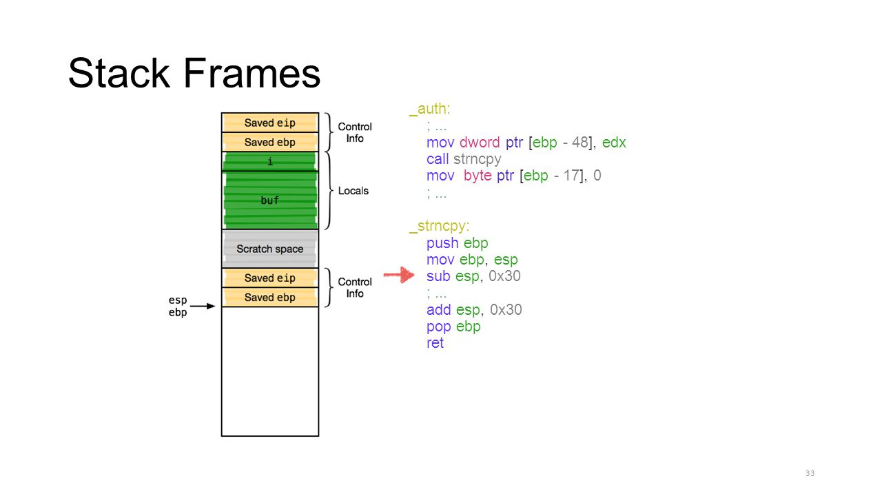 Stack Frames _auth: ;... mov dword ptr [ebp - 48], edx call strncpy movbyte ptr [ebp - 17], 0 ;... _strncpy: push ebp mov ebp, esp sub esp, 0x30 ;...