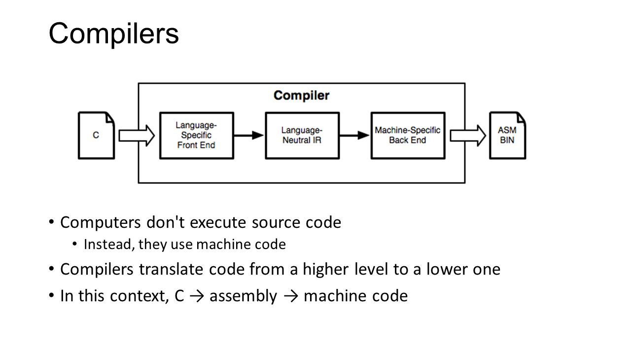 Procedures Procedures (functions) are intrinsically linked to the stack Provides space for local variables Records where to return to Used to pass arguments (sometimes) Implemented using stack frames, or activation records