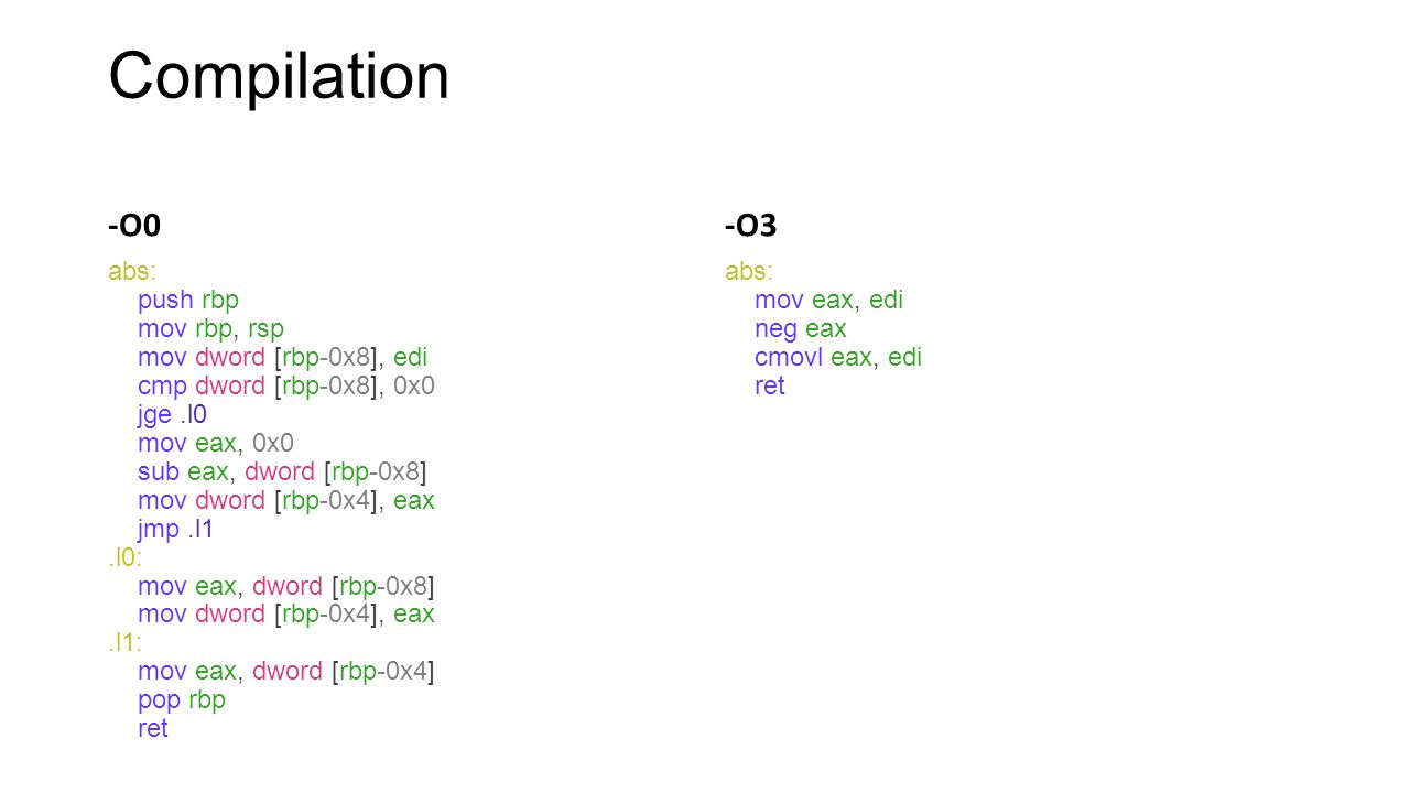 Compilation -O0 abs: push rbp mov rbp, rsp mov dword [rbp-0x8], edi cmp dword [rbp-0x8], 0x0 jge.l0 mov eax, 0x0 sub eax, dword [rbp-0x8] mov dword [r