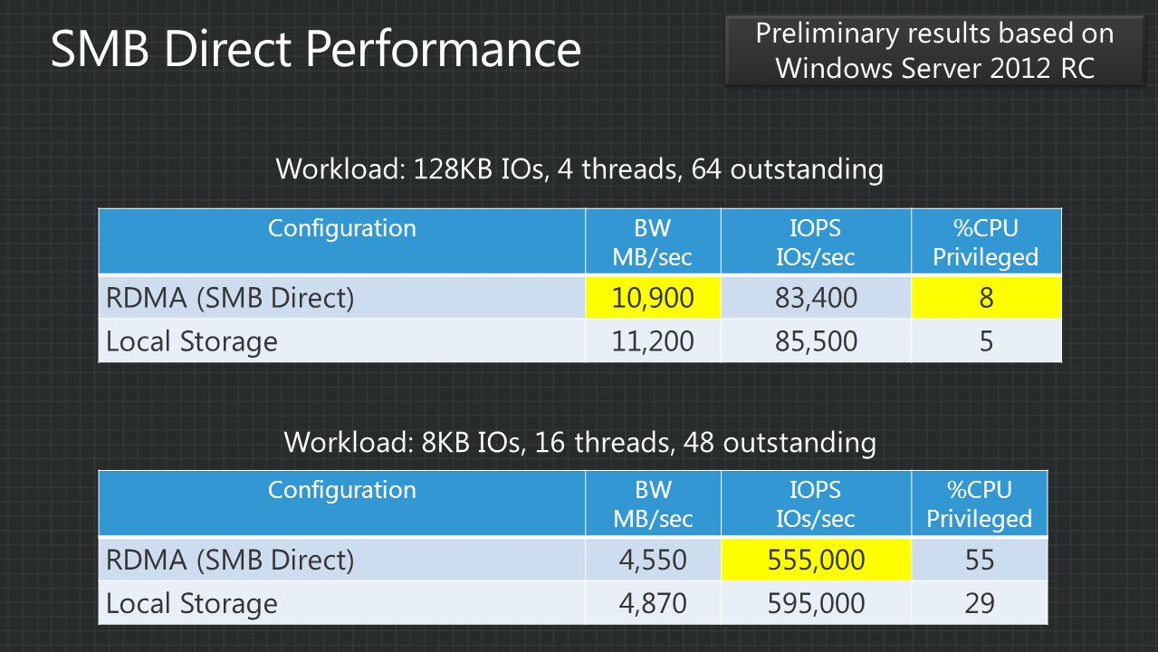 ConfigurationBW MB/sec IOPS IOs/sec %CPU Privileged RDMA (SMB Direct)10,90083,4008 Local Storage11,20085,5005 ConfigurationBW MB/sec IOPS IOs/sec %CPU Privileged RDMA (SMB Direct)4,550555,00055 Local Storage4,870595,00029