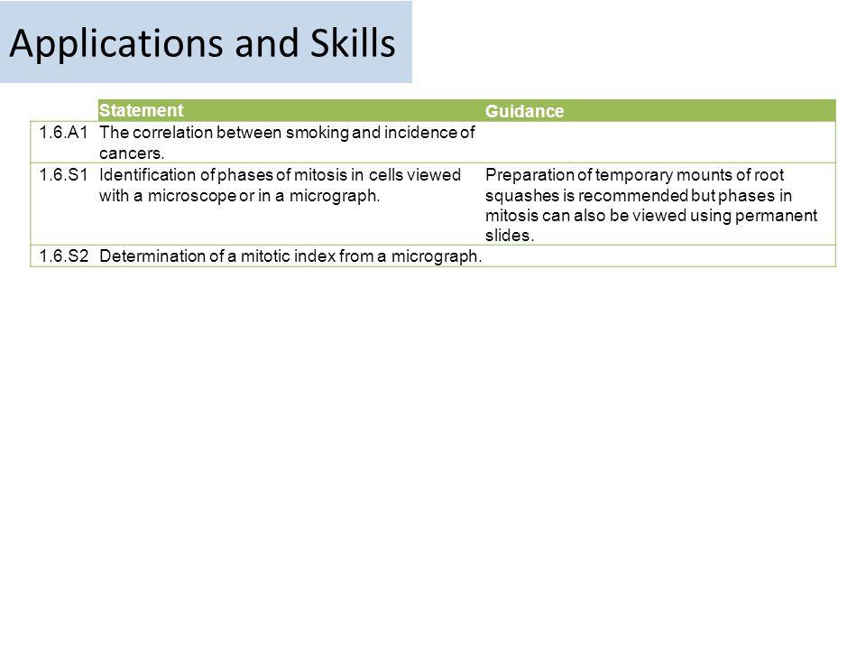 Applications and Skills StatementGuidance 1.6.A1The correlation between smoking and incidence of cancers.