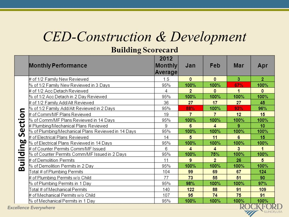 CED-Construction & Development Building Scorecard Monthly Performance 2012 Monthly Average JanFebMarApr Building Section # of 1/2 Family New Reviewed1