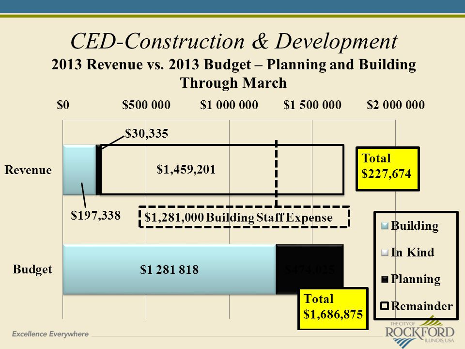 CED-Construction & Development 2013 Revenue vs. 2013 Budget – Planning and Building Through March Total $227,674 $1,281,000 Building Staff Expense