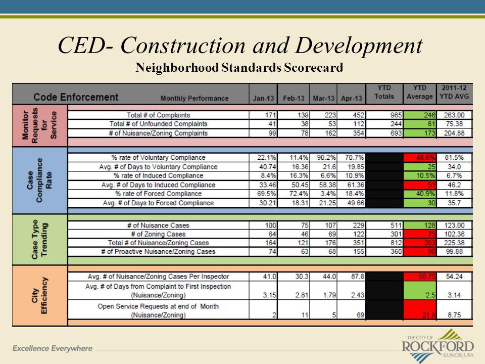 CED- Construction and Development Neighborhood Standards Scorecard