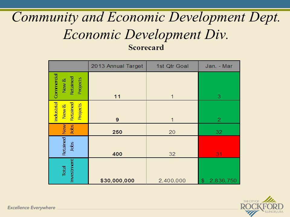 Community and Economic Development Dept. Economic Development Div. Scorecard